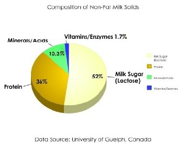 Graph of milk solids other than fat
